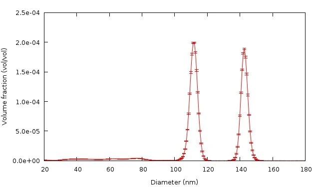 Volume-weighted particle size distribution