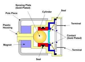 Automotive Airbag Sensors