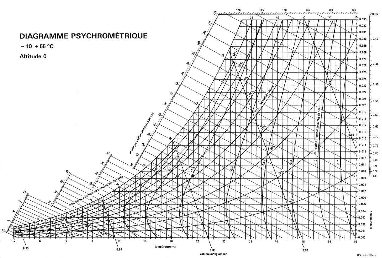 Determiner Pression Diagramme Psychrometrique