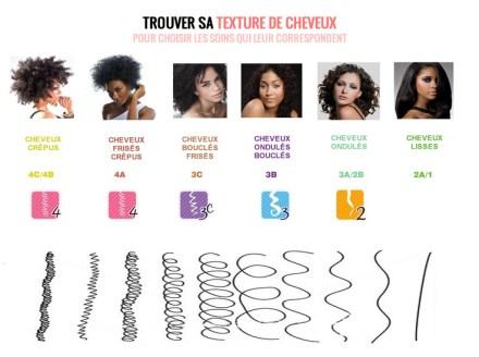 """Résultat de recherche d'images pour """"type de cheveux crépus"""""""