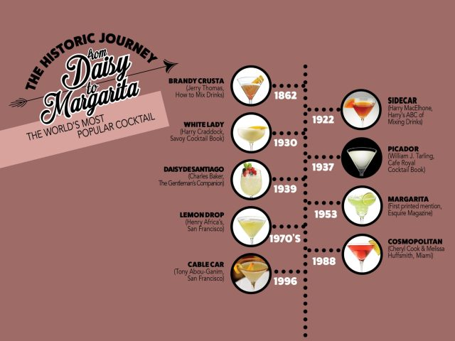 Margarita Cocktail History infographic