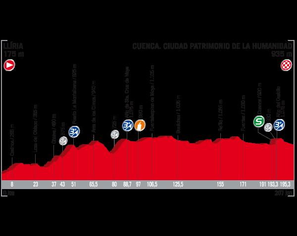 Vuelta, Chris Froome sempre più padrone