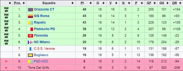 a1f classifica finale