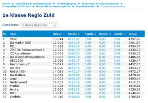 Tussenstand Zwemcompetitie seizoen 2019-2020 ronde 1