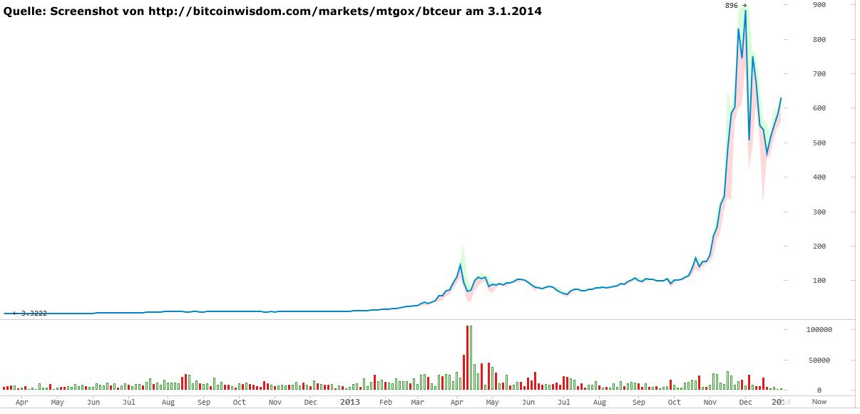 cum se câștigă banii de tranzacționare bitcoin crypto trader nz