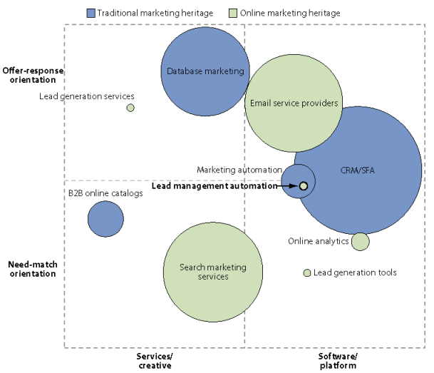 marketing automation vendors come from different markets