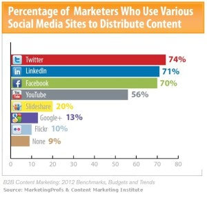 b2b-content-marketing-distribution-via-social-media-channels-2011