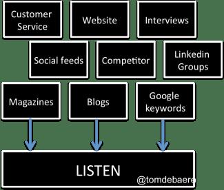 listen to buyers_2