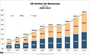 online advertising is growing. But where's the marketing ROI?