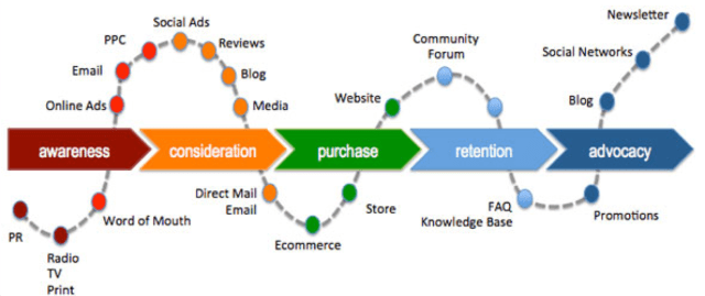 Inbound and outbound tactics combined along the buying cycle.