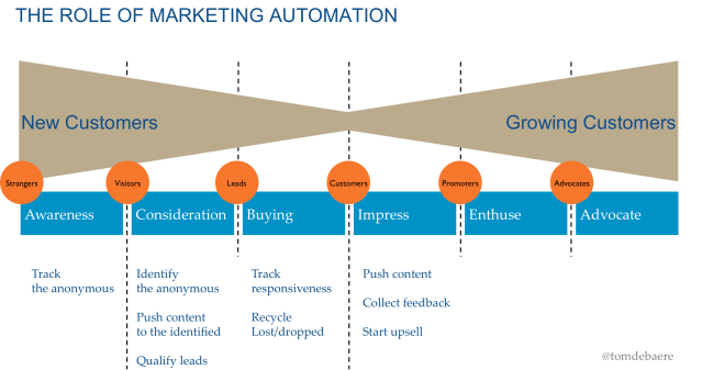 buyer's journey - the role of marketing automation