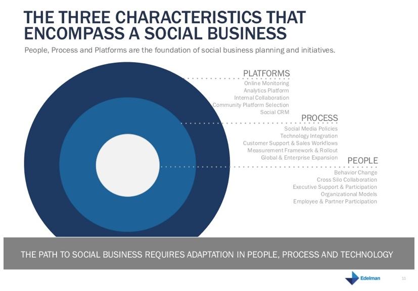 characteristics of a social business