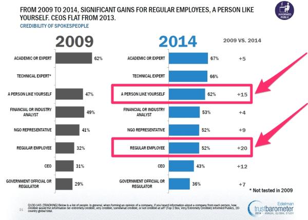 Edelman Trust barometer - 2009-2014