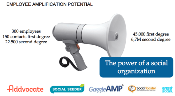 employe social amplification