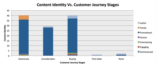 content identy versus customer journey stages