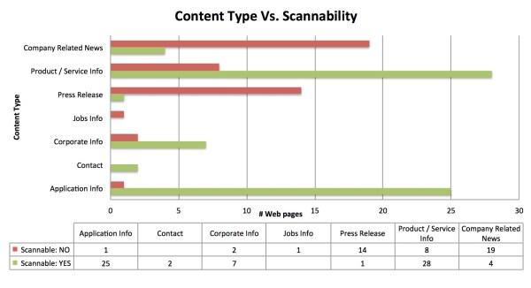 content type versus scannability