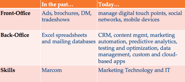 new responsibilities of marketers