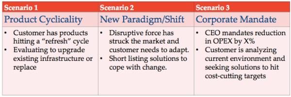 buying scenario's - customer life-cycle