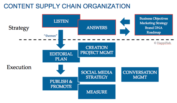 the content supply chain organization