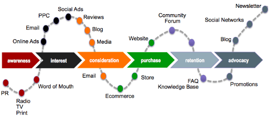 buying and customer journey