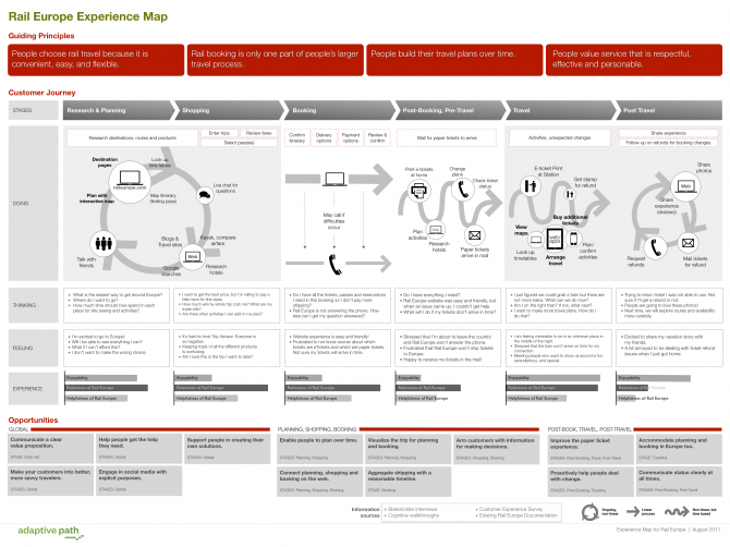 digital customer journey mapping example