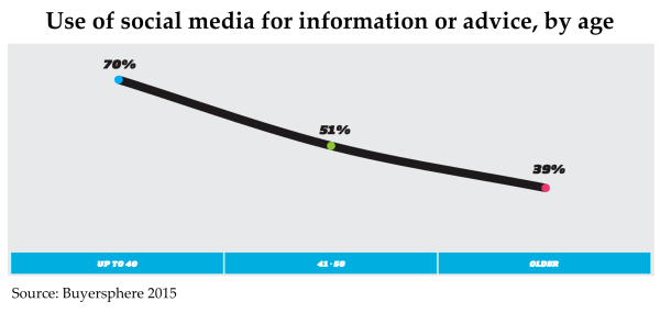 use of social media by age