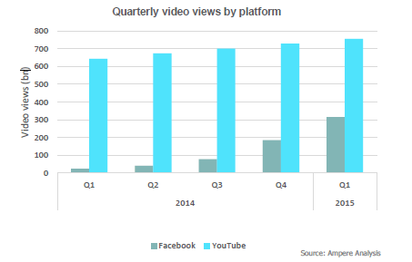 fb-youtube-graph
