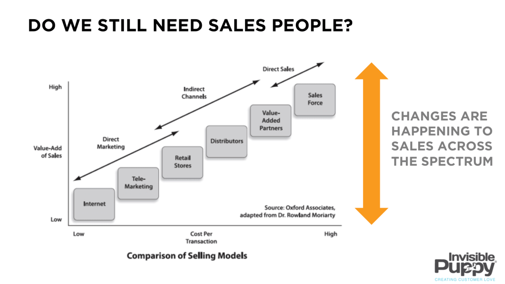 dow we still need sales people?