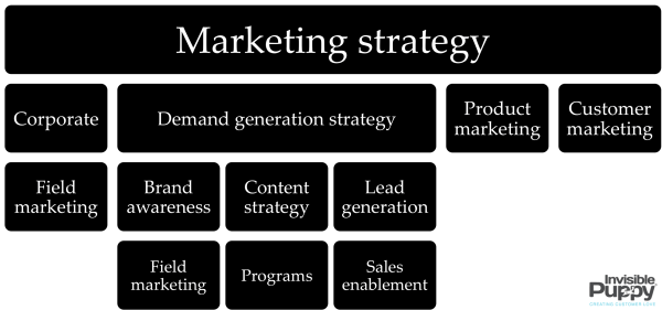 marketing strategy - types of marketing strategies