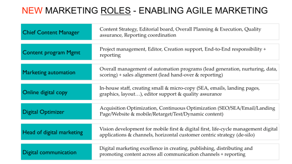 new marketing roles - enabling agile marketing