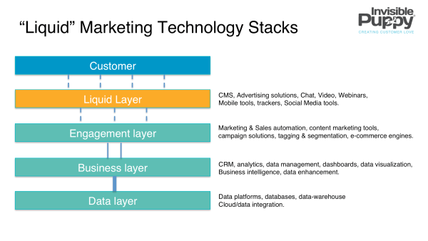 liquid_marketing_technology_stacks
