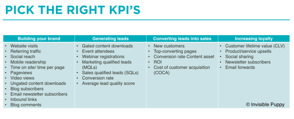 kpi's to measure content marketing ROI