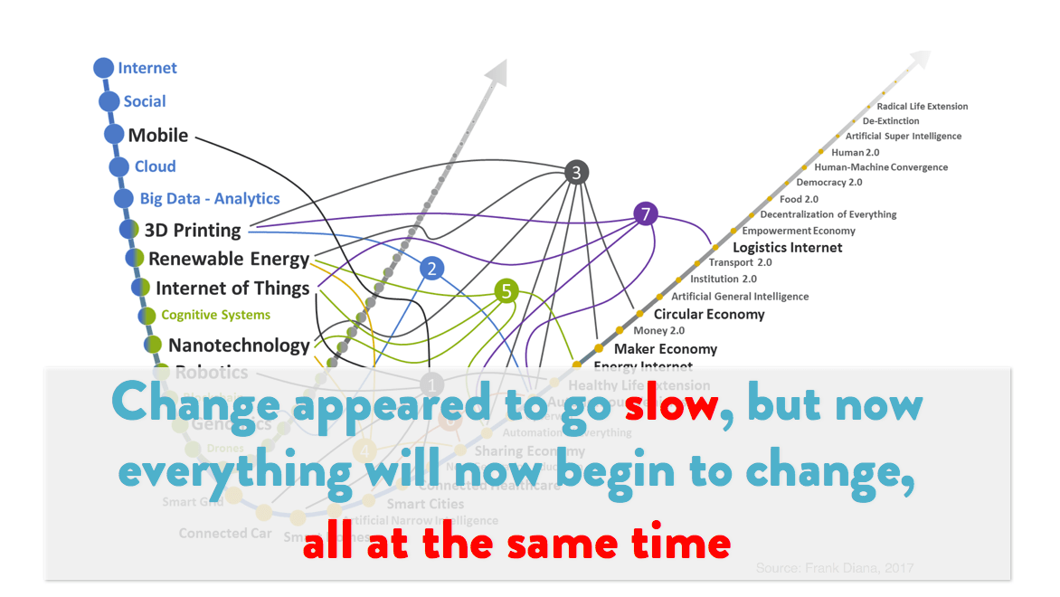 future_of_marketing_-_acceleration_of_change