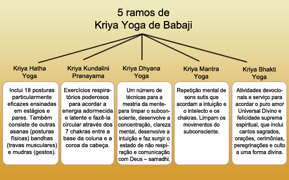 5 Branches of Kriya Yoga