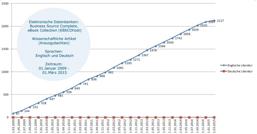 Diagramm: Vergleich zwischen deutsch- und englischsprachiger Literatur zum Begriff Content-Marketing