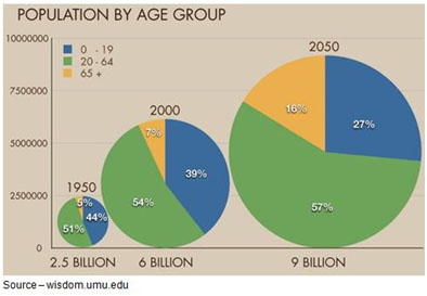 Growing Numbers – The number and percentage of the world's total population who are Boomers and seniors continues to grow while the number of Gen Xers/Gen Yers remains relatively constant and the younger generation percentages shrink.