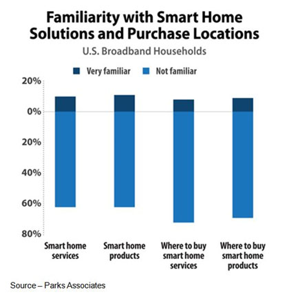 Different Strokes – Smart home IoT means different things to different people, depending upon what they feel is more important to them. But almost universally, there is very little understanding of what the overall benefits of a smart home is and how it will benefit a family. It requires much more education to yield benefits (and sales).