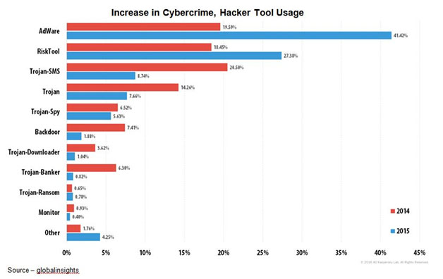 Growing Popularity – Nothing beats telling folks this stuff is free to get them to download and install new apps on their device. While some are simply ad supported, others have enough poorly protected gateways for hackers to use to penetrate your device and scrape all of the valuable information they want/need.