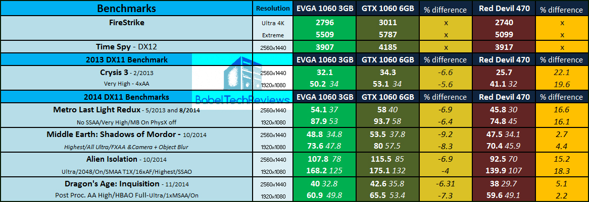 As you can see, the stock-clocked EVGA GTX 1060 3GB is around 5-10% slower  than the reference GTX 1060 6GB version with several considerably higher  deficits ...