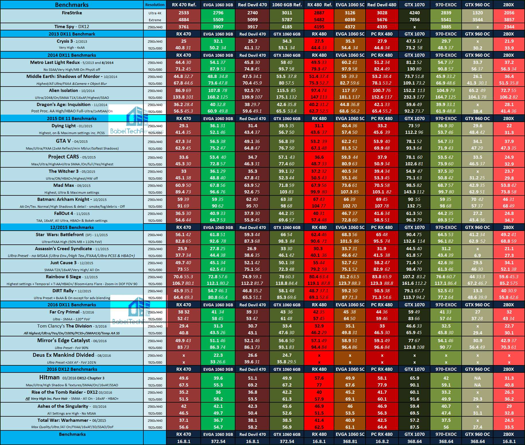 The EVGA GTX 1060 3GB vs  the Red Devil RX 470 - Page 5 of 6