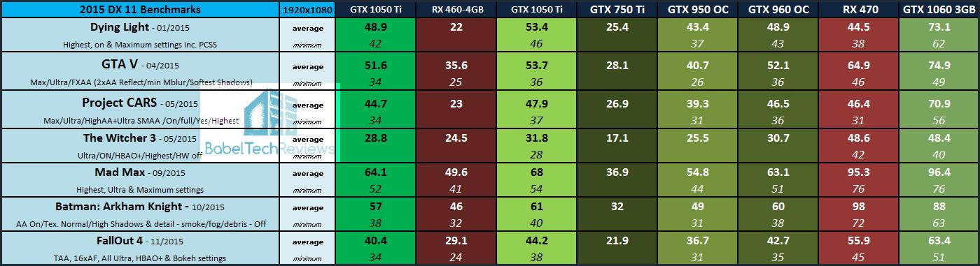 The PNY GTX 1050 Ti 4GB & GTX 1050 Ti XLR8 OC Gaming Review vs  the