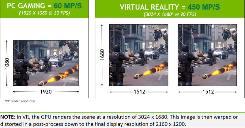 Oculus Rift VR Benching - AMD vs  NVIDIA - Part 2 - Page 2