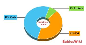 Nutrition-data