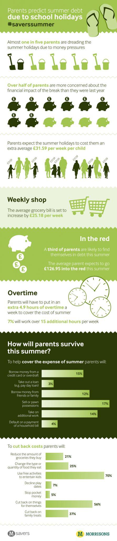debt due to school holidays