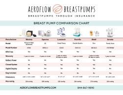 Aeroflow breastpumps chart