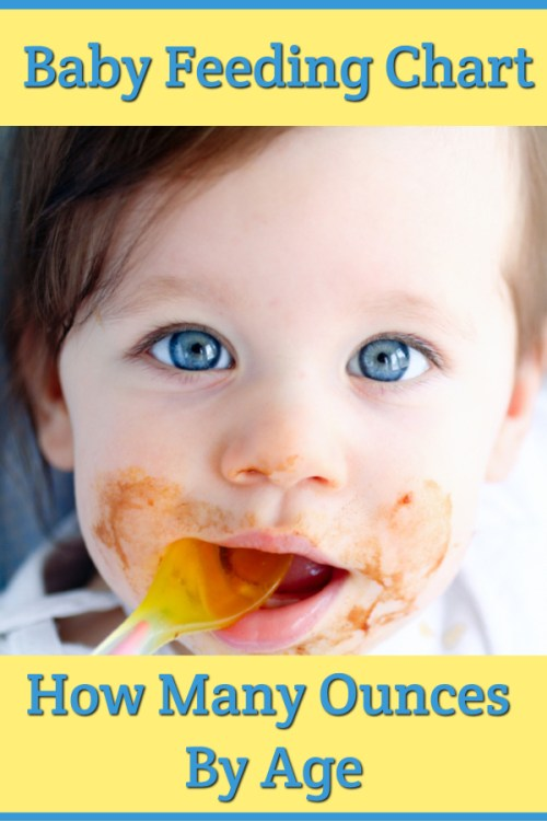 Baby Feeding Chart - How Many Ounces by Age