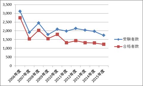 産業カウンセラー試験(実技試験)の受験者数・合格者数の推移