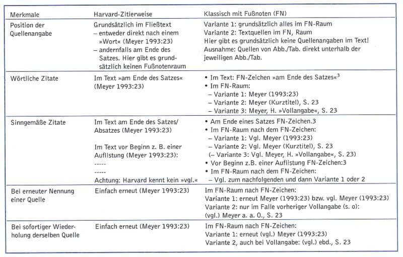 Vergleich Deutsche Zitierweise