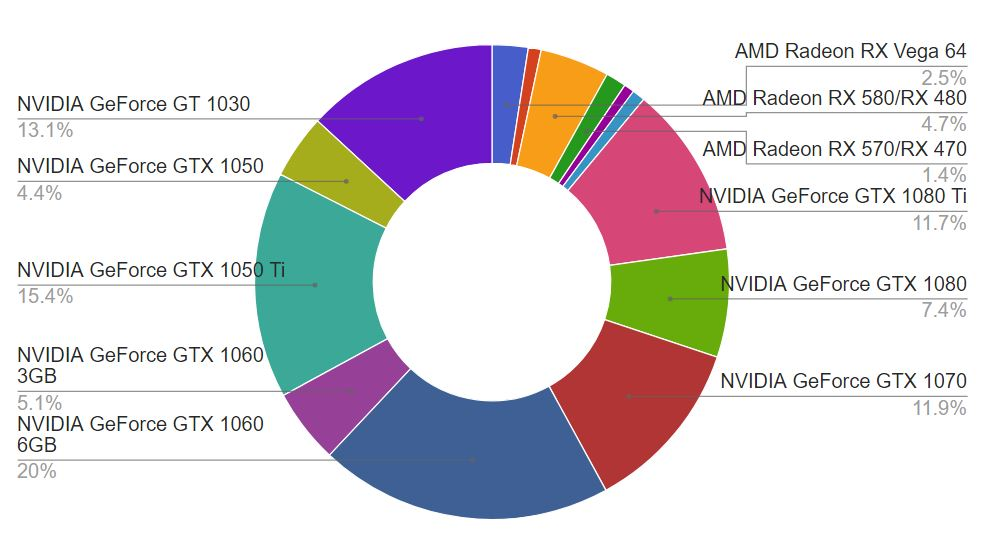 Back2Gaming October Survey Results: What GPU Do You Use For
