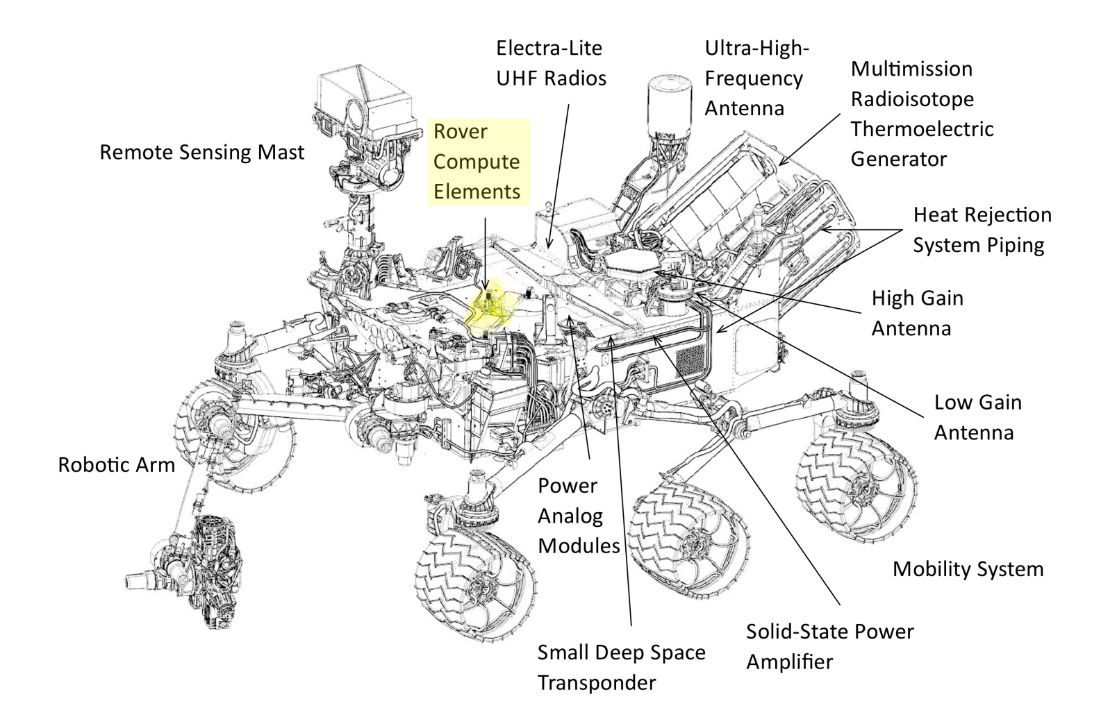 Ever Wish You Had A Backup Brain The Mars Rover Has One
